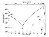 Диаграмма состояния системы иттрий-бериллий (Y—Be)