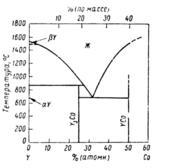 Диаграмма состояния системы иттрий-кобальт (Y-Co)