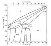 Диаграмма состояния системы иттрий-церий (Y-Ce)