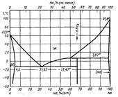 Диаграмма состояния системы калий-натрий (K-Na)
