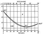 Диаграмма состояния системы калий-рубидий (K-Rb)
