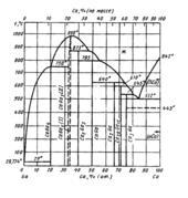 Диаграмма состояния системы кальций-галлий (Ca-Ga)