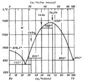 Диаграмма состояния системы кальций-германий (Ca-Ge)