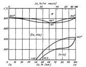Диаграмма состояния системы кальций-европий (Ca-Eu)