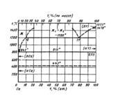 Диаграмма состояния системы кальций-иттрий  (Ca-Y)