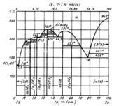 Диаграмма состояния системы кальций-кадмий (Ca-Cd)