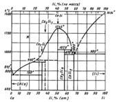 Диаграмма состояния системы кальций-кремний  (Ca-Si)
