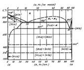 Диаграмма состояния системы кальций-лантан  (Ca-La)