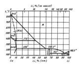 Диаграмма состояния системы кальций-литий  (Ca-Li)