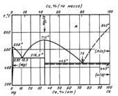 Диаграмма состояния системы кальций-магний  (Ca-Mg)