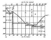 Диаграмма состояния системы кальций-медь (Ca-Cu)