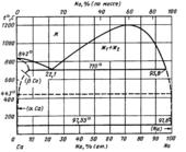 Диаграмма состояния системы кальций-натрий  (Ca-Na)