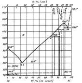 Диаграмма состояния системы кальций-никель  (Ca-Ni)