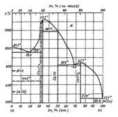 Диаграмма состояния системы кальций-олово  (Ca-Sn)