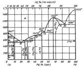 Диаграмма состояния системы кальций-палладий  (Ca-Pd)