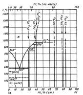 Диаграмма состояния системы кальций-платина  (Ca-Pt)