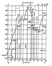 Диаграмма состояния системы кальций-ртуть (Ca-Hg)