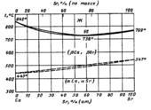 Диаграмма состояния системы кальций-стронций  (Ca-Sr)