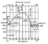 Диаграмма состояния системы кальций-сурьма  (Ca-Sb)