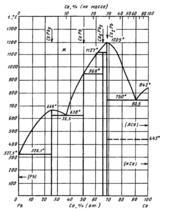 Диаграмма состояния системы кальций-свинец  (Ca-Pb)