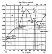 Диаграмма состояния системы кальций-таллий  (Ca-Tl)