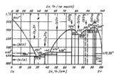 Диаграмма состояния системы кальций-цинк  (Ca-Zn)