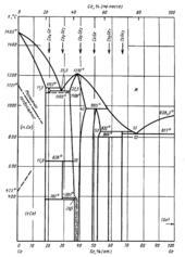 Диаграмма состояния системы кобальт  – германий (Co-Ge)