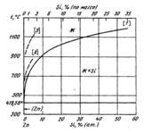 Диаграмма состояния системы кремний – цинк (Si-Zn)
