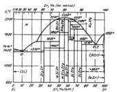 Диаграмма состояния системы кремний – цирконий (Si-Zr)