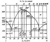 Диаграмма состояния системы кремний  – иттрий (Si-Y)