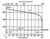 Диаграмма состояния системы кремний  – олово (Si-Sn)