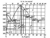 Диаграмма состояния системы кремний  – титан (Si-Ti)