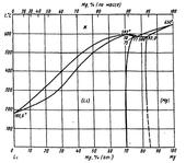 Диаграмма состояния системы литий-магний (Li-Mg)