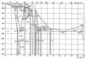 Диаграмма состояния системы медь-алюминий (Cu-Al)