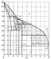 Диаграмма состояния системы медь-олово (Cu-Sn)