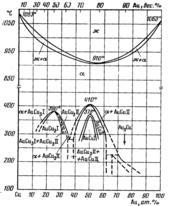 Диаграмма состояния системы медь-золото (Cu-Au)