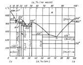 Диаграмма состояния системы медь – лантан (Cu-La)