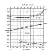 Диаграмма состояния системы медь – никель (Cu-Ni)