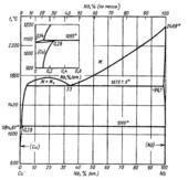 Диаграмма состояния системы медь - ниобий (Cu-Nb)