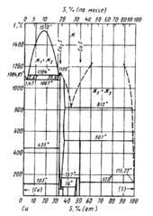 Диаграмма состояния системы медь - сера (Cu-S)