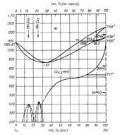 Диаграмма состояния системы медь  – марганец (Cu-Mn)