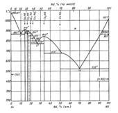 Диаграмма состояния системы медь  – неодим (Cu-Nd)