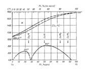 Диаграмма состояния системы медь  – платина (Cu-Pt)