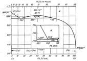 Диаграмма состояния системы медь  – свинец (Cu-Pb)