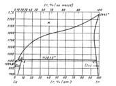 Диаграмма состояния системы мель - иридий (Cu-Ir)