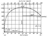 Диаграмма состояния системы мышьяк-галлий (As-Ga)