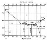 Диаграмма состояния системы мышьяк-германий (As-Ge)