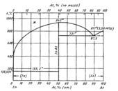 Диаграмма состояния системы мышьяк-индий (As-In)