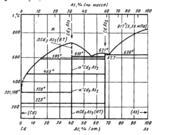 Диаграмма состояния системы мышьяк-кадмий (As-Cd)