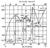 Диаграмма состояния системы мышьяк-калий (As-K)